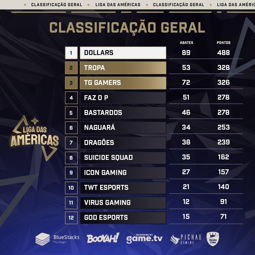 Tabela de Classificação Liga das Américas