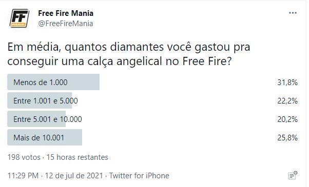 Pesquisa sobre custo da Calça Angelical no Free Fire