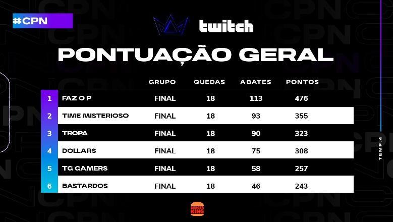 Tabela final Copa Nobru CPN Season 4
