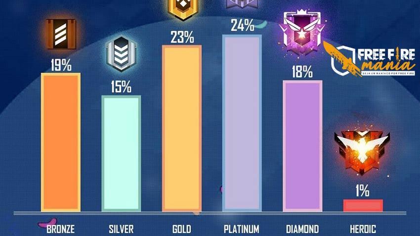Estatísticas: Patentes dos jogadores na última Temporada do Free Fire