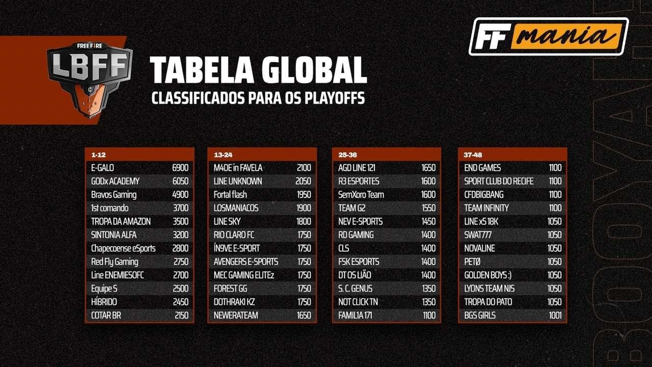 Final da LBFF Série C: datas, equipes e classificação